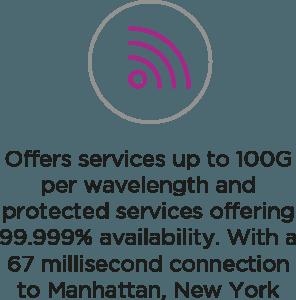 100G Per Wavelength