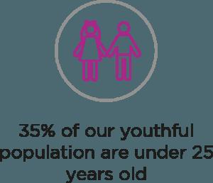35% under 25